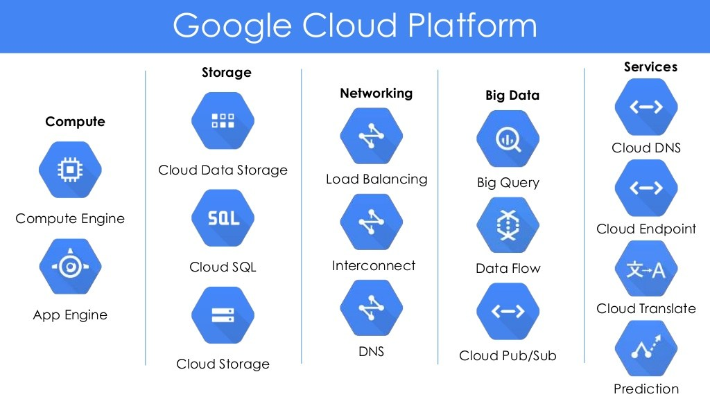 Google Cloud la gi