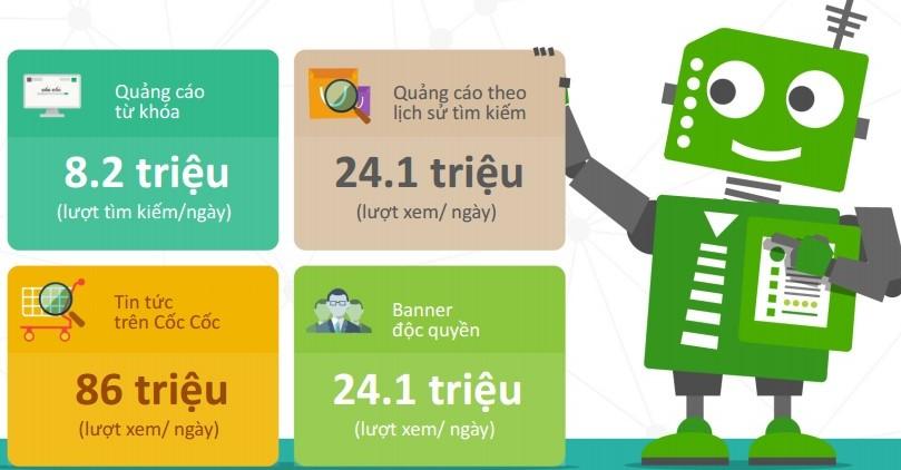 Cốc cốc là web Việt Nam có lượng truy cập nhiều nhất 2018