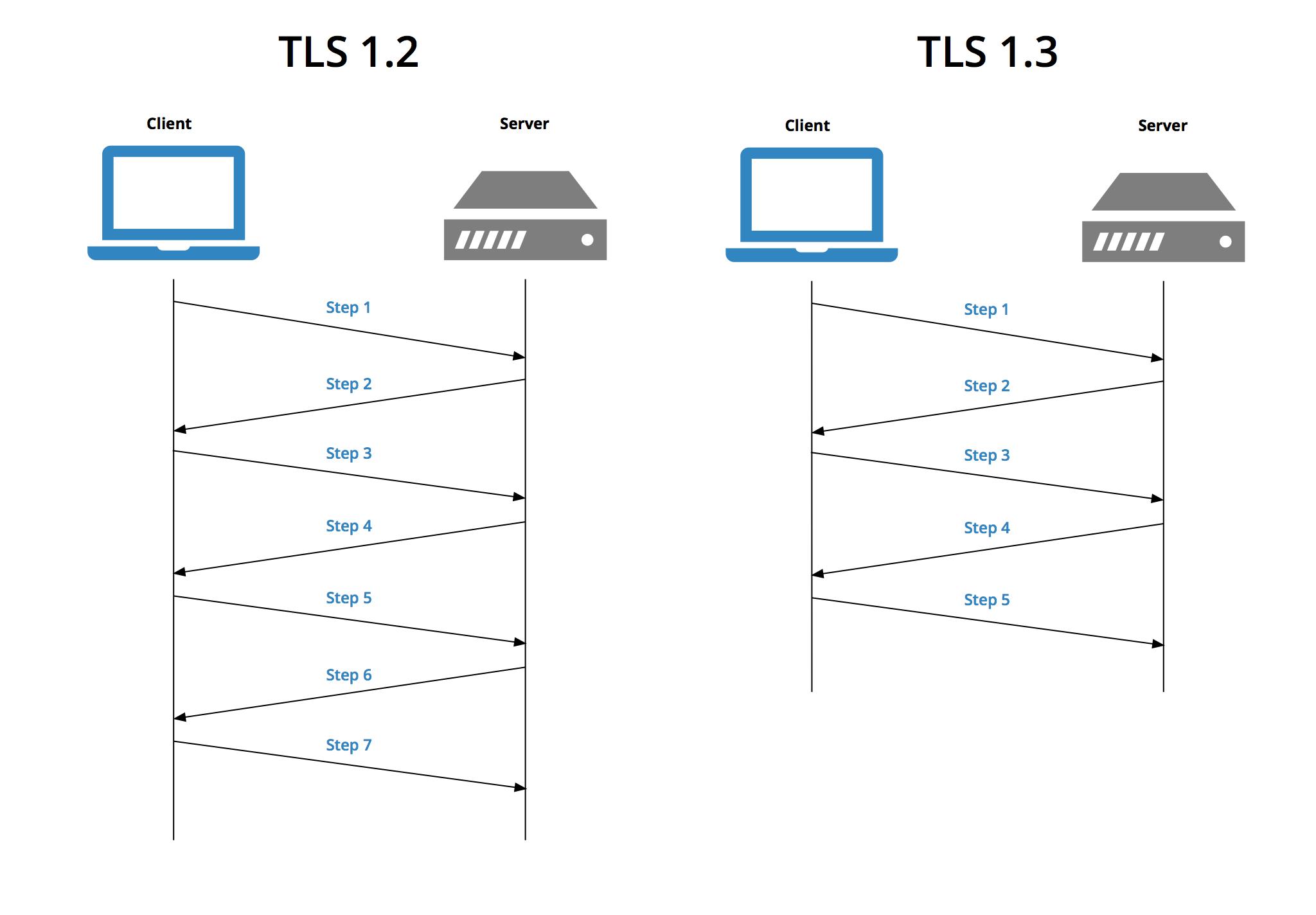 tls1.2 vs tls1.3