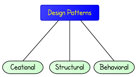 Design patterns là gì?