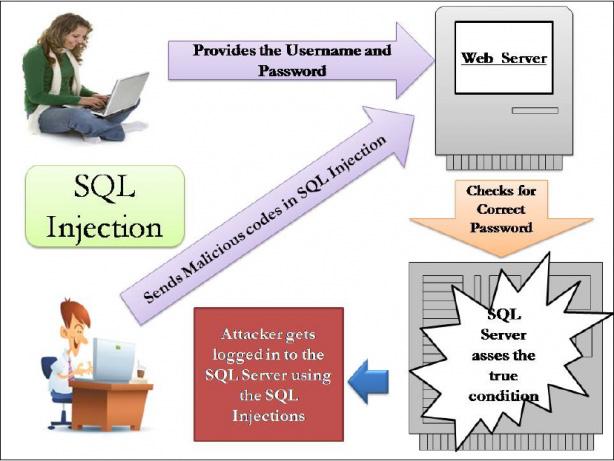 SQL Injection là gì